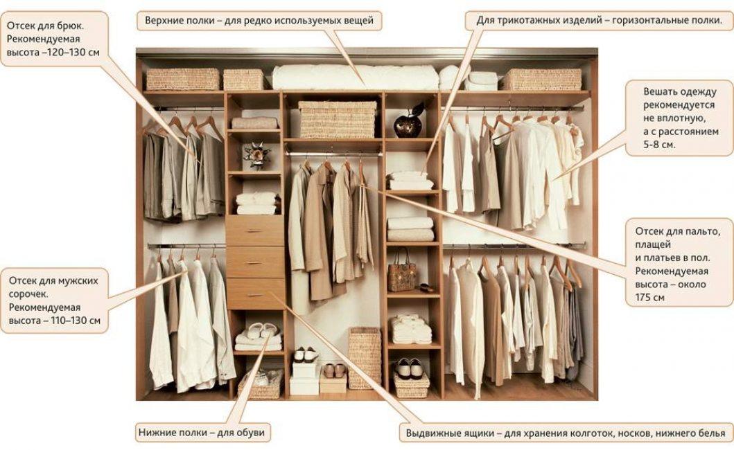 Примерный вариант планировки места внутри шкафа